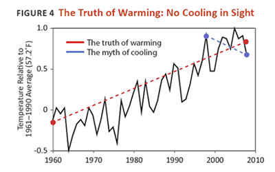 Global Cooling Myth