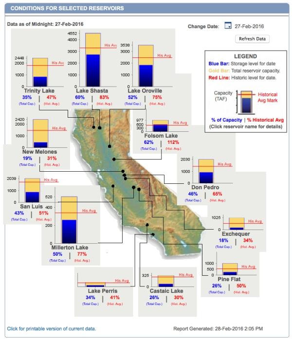 California-Reservoir-Levels-160217.jpg